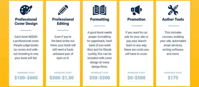 book writing budget