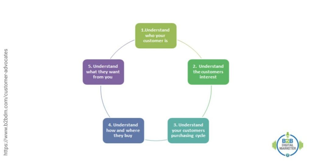 The cycle of understanding customers