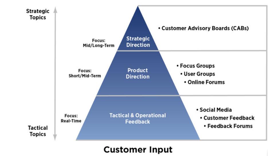 Voice of the customer framework