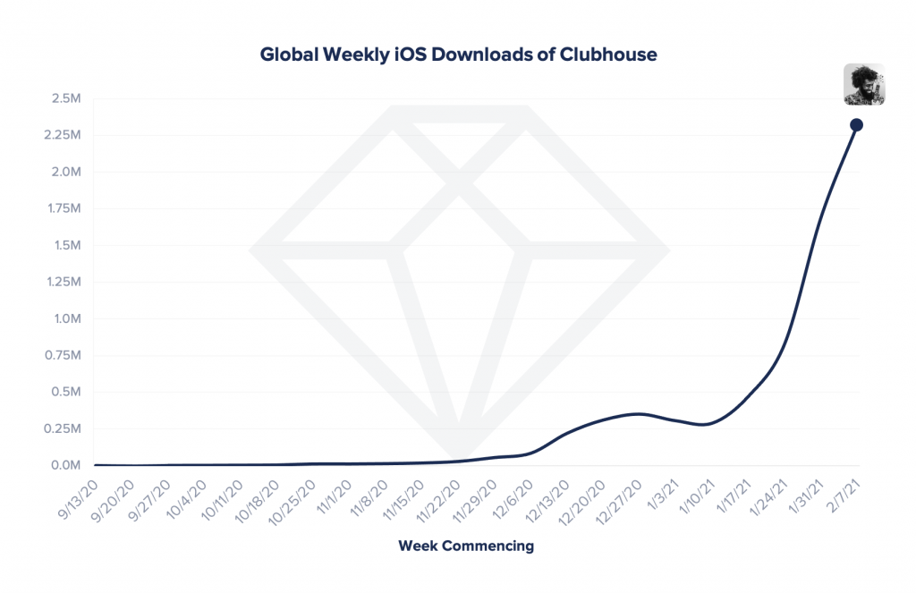 social audio clubhouse weekly downloads